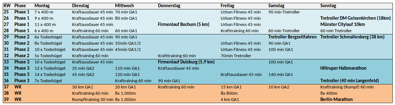 Trainingsplan Berlin