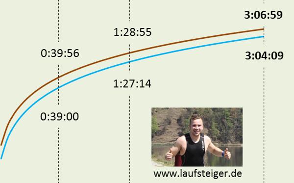 Berechnung der Laufzeit