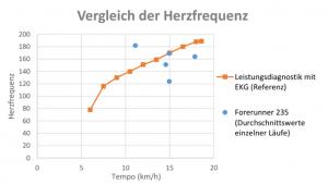 Garmin Forerunner 235 Test: Vergleich Pulsmessung