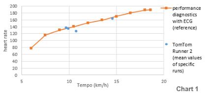 TomTom Runner 2 Cardio Test: Vergleich mit dem EKG